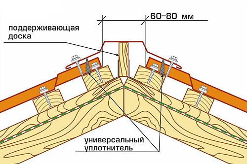 Крыша из профнастила своими руками: видеоинструкция 20