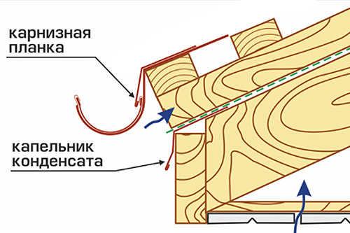 Схема установки карнизной планки.