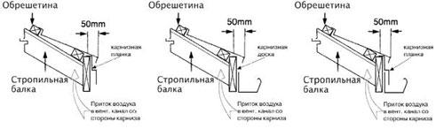 Схема карниза фронтон
