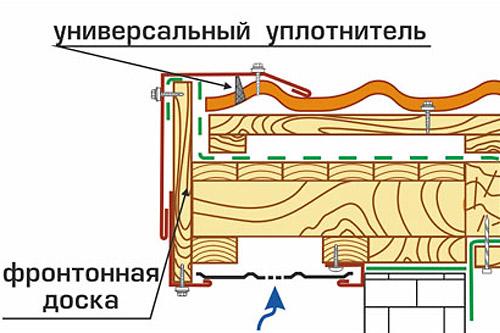 Установка торцевой планки